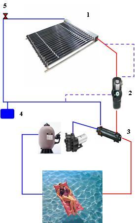 Sun elec 46 solaire thermique eau chaude sanitaire et for Chauffe eau piscine nirvana