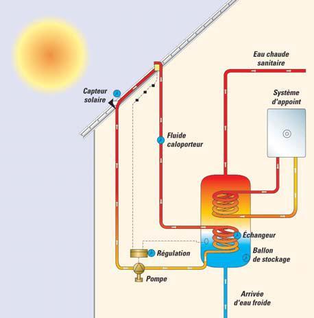 sun elec 46 solaire thermique eau chaude sanitaire et. Black Bedroom Furniture Sets. Home Design Ideas